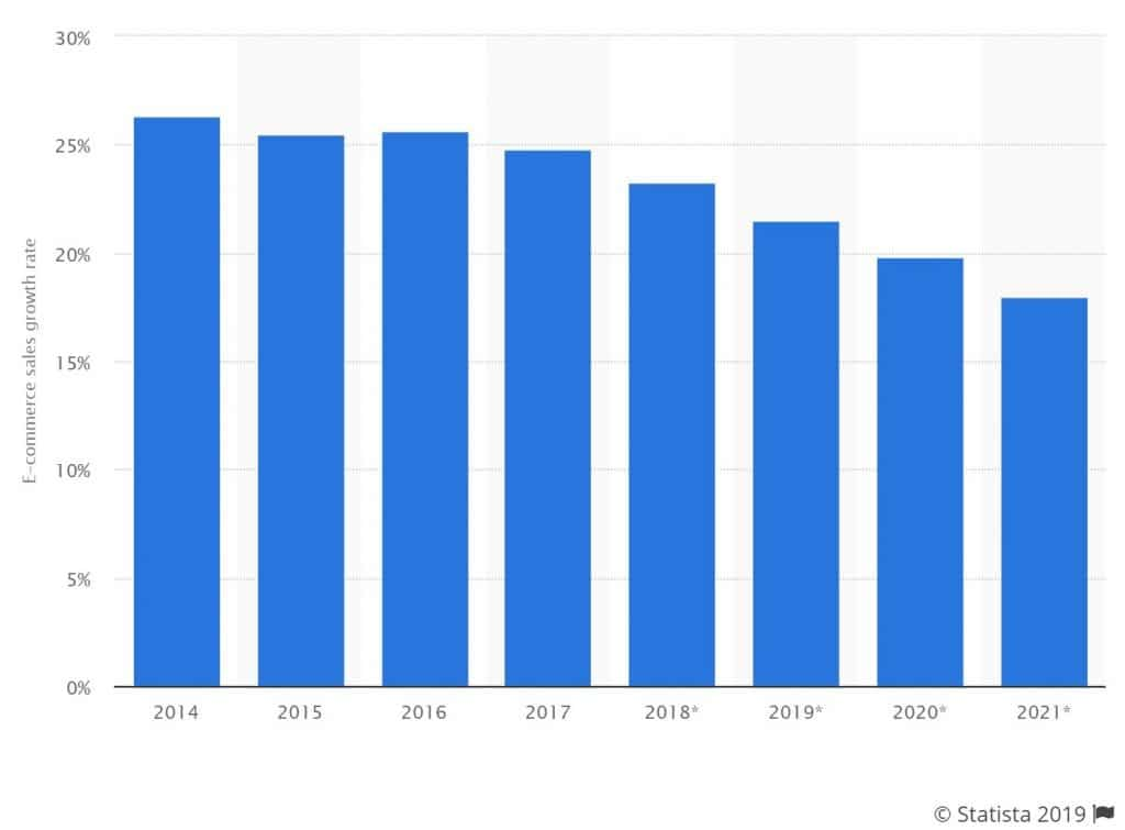 Annual retail ecommerce worldwide sales growth 2014 to 2021