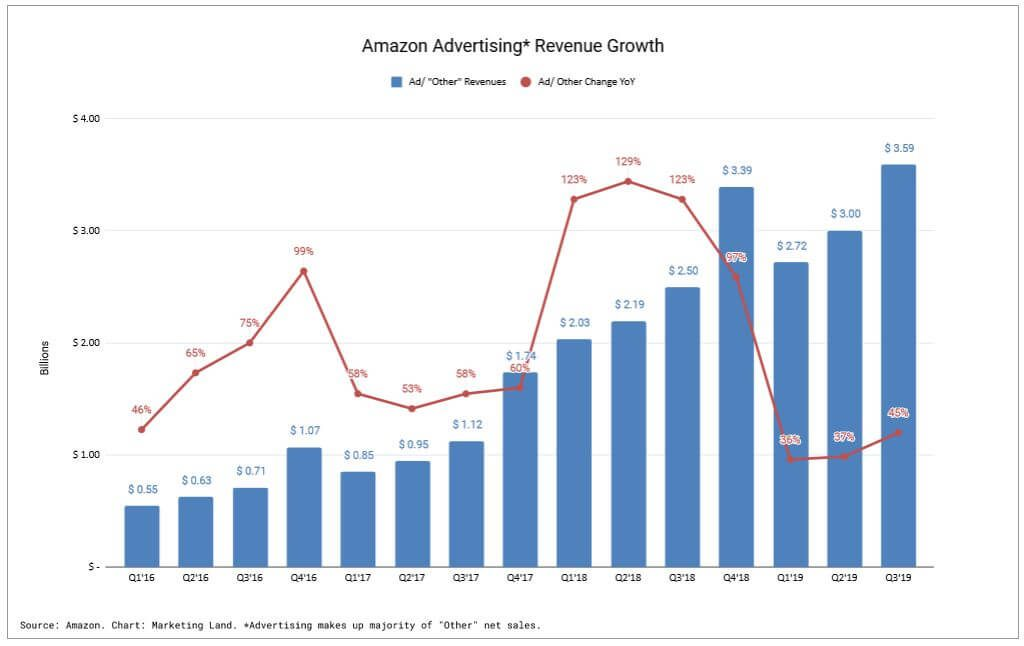 How Amazon's advertising business is growing (2016 up to Q3 2019)