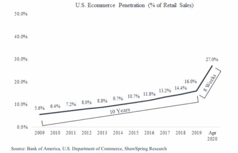 US Ecommerce Growth - showing significant growth in the 8 weeks since coronavirus lockdowns started