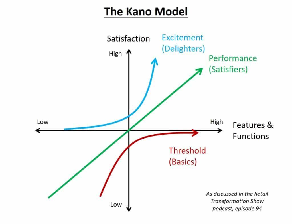 Kano model of Delighters, Satisfiers, Basics