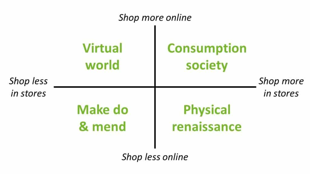 Shop more or less online and shop more or less in physical stores