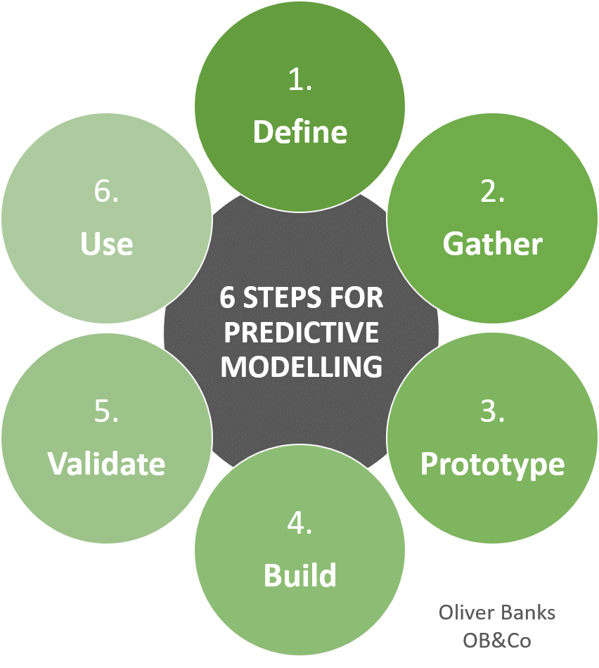 6 Steps For Predictive Modelling. 1 Define. 2 Gather. 3 Prototype. 4 Build. 5 Validate. 6 Use